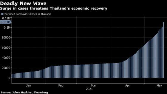 Thailand Approves $4.5 Billionin Stimulus That Includes Cash Handouts