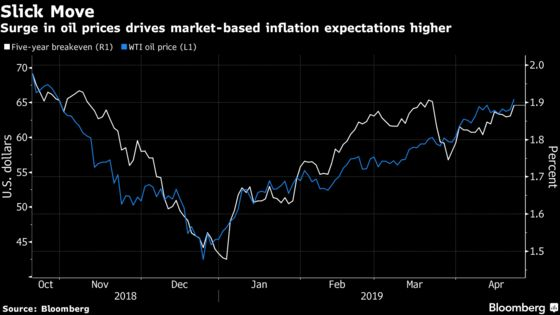 U.S. Inflation Market Jumps on Prospect of Tighter Oil Supply