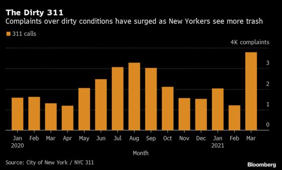 NYC Deploys 10,000 for Cleanup as Trash, Rodent Complaints Soar