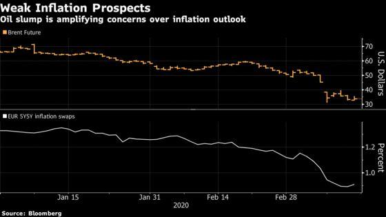 Oil Slump Worsens Lowflation Risks Central Banks Can't Ignore