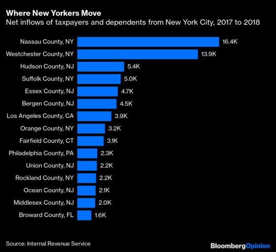The Big-City Exodus Isn't Very Big (Yet)
