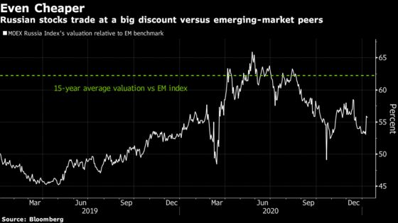 Hedge Fund That Hasn'tLost in a Decade Piles Into Russian Stocks