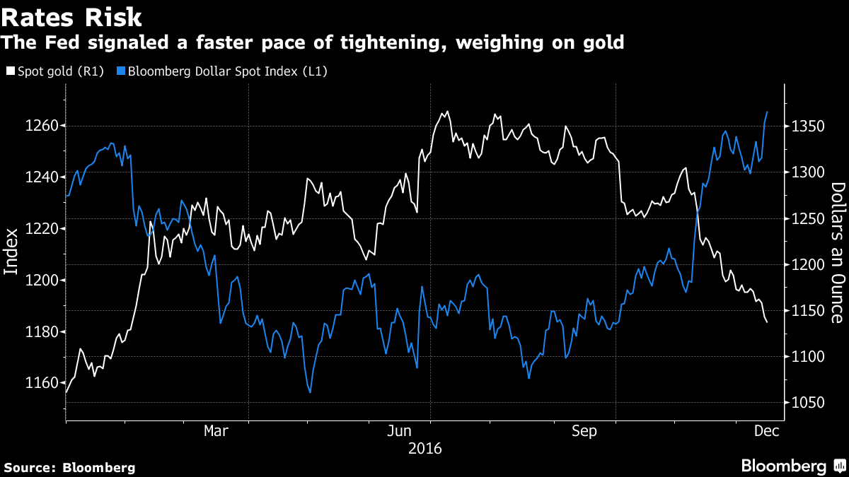 Gold can't catch a break as prices sink to 10-month low