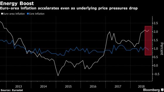 Euro-Area Inflation Rate Climbs Above 2 Percent on Energy