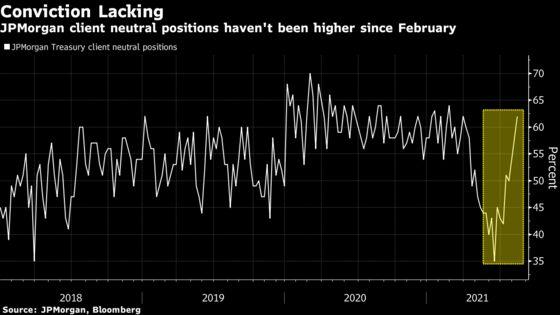 Bond Market Like a Coiled Spring Before Long-Awaited Fed Confab