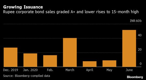 Risky Bond Sales Jump to 15-Month High in India on Stimulus