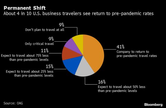Companies Take Cautious Approach in U.S. Business-Travel Return