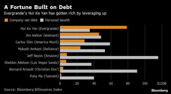 China's King of Debt Has a $35 Billion Fortune, Lots of Doubters