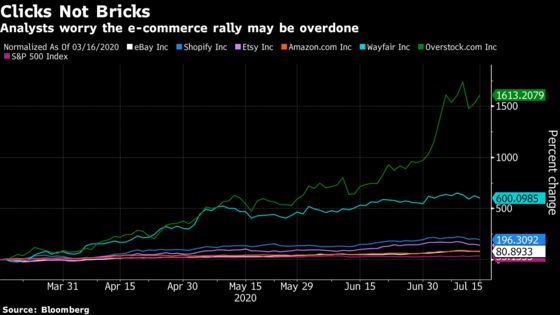 E-Commerce Stocks Face Lofty Hopes After Pandemic-Fueled Demand