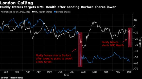 Muddy Waters Short Report Sends Nmc Health To Record Plunge