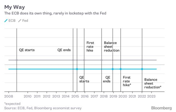 Why Draghi Won't CopyPowell, Even If the Slowdown Gets Worse
