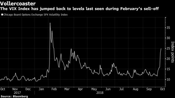 UBS Sees U.S. Equity Bull Market Intact Amid This Week's Selloff