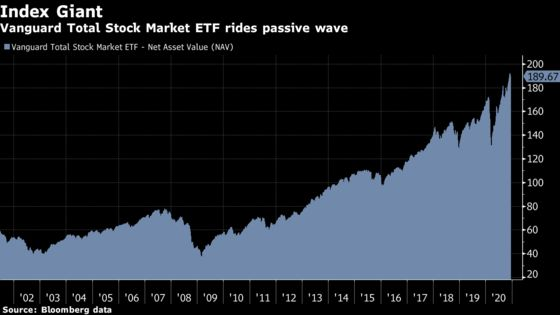 Vanguard Makes History With the First $1 Trillion Equity Fund