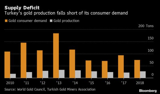 Turkey Wants the World's Gold, With Few Questions Asked