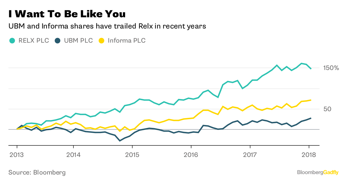 I Want To Be Like You       UBM and Informa shares have trailed Relx in recent years              Source Bloomberg
