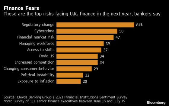 Brexit Regulatory Uncertainty Cited as Top Risk by U.K. Bankers