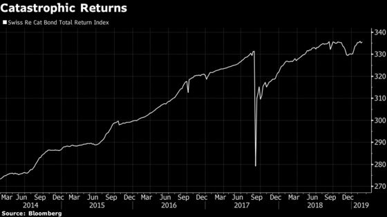 First Terror Bond Sale Opens New High-Yield Catastrophe Market