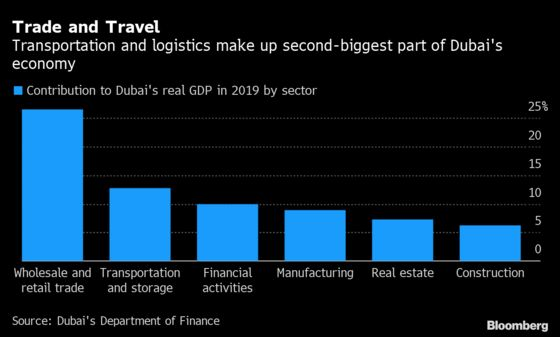Dubai Puts Air Conditioningon the Block in Rare Government Asset Sale