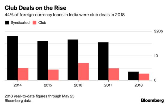 Decade-Low Costs for Dollar Loans Set to Rise for India Inc.