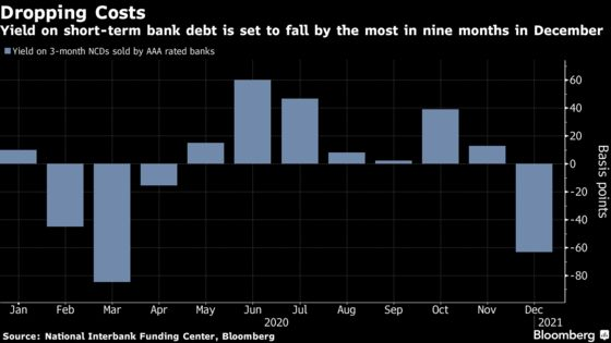 China Averts Cash Squeeze That Was Wreaking Havoc on Bonds