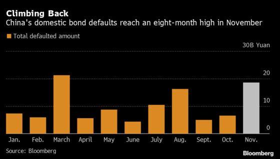 China Lenders' Holdings of Corporate Debt Fall as Defaults Climb