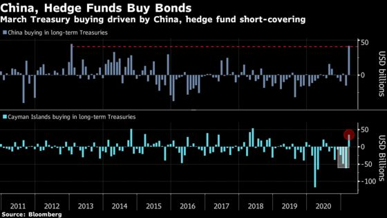Hedge Funds, China Drive Record Treasury Bond Buying in March