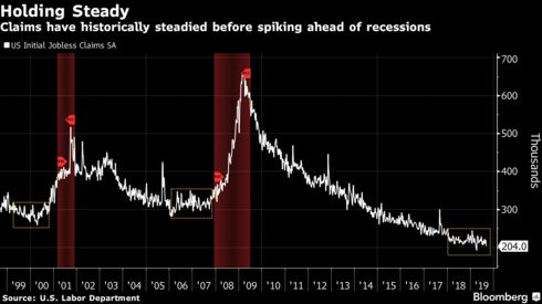 Claims have historically steadied before spiking ahead of recessions