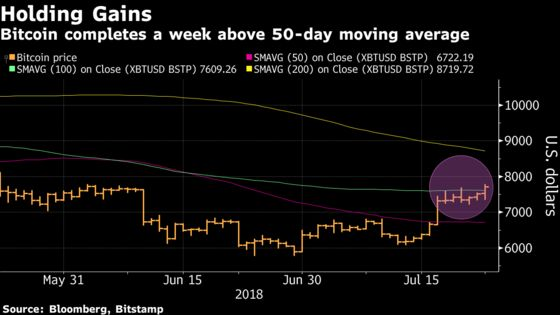 Bitcoin Revival Has Enthusiasts Leaving Rival Coins In The Dust