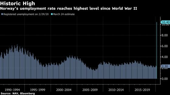 After 350% Jobless Jump, Norway Unemployment Is Worst Since WWII