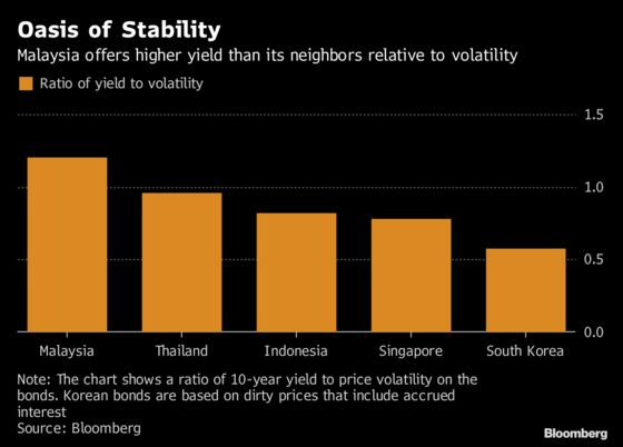 Low Volatility Lures Emerging Market Funds to Malaysian Bonds