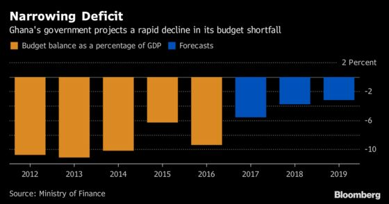 Ghana's Budget Seen as Fiscal Test as Century Bonds Planned