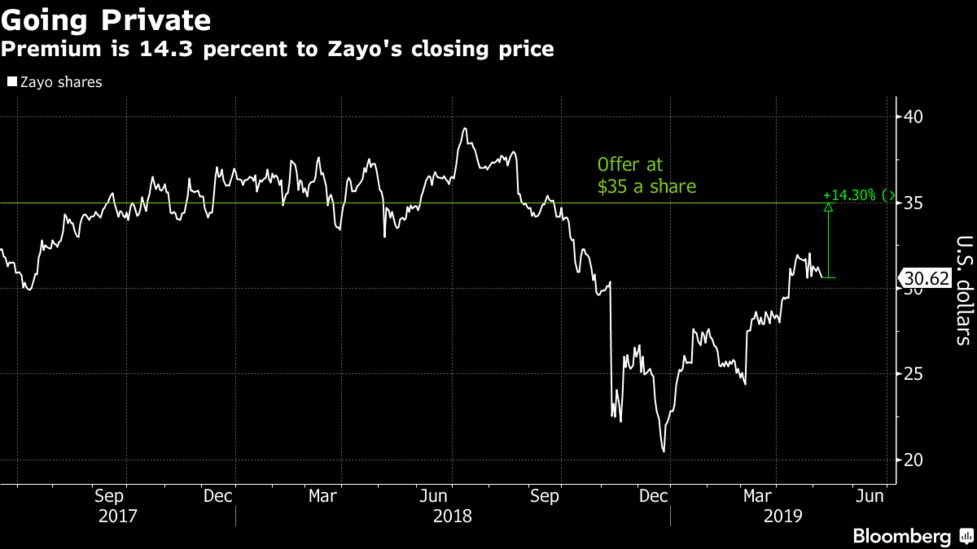 Zayo Bought By EQT, Digital Colony for $14 3 Billion - Bloomberg