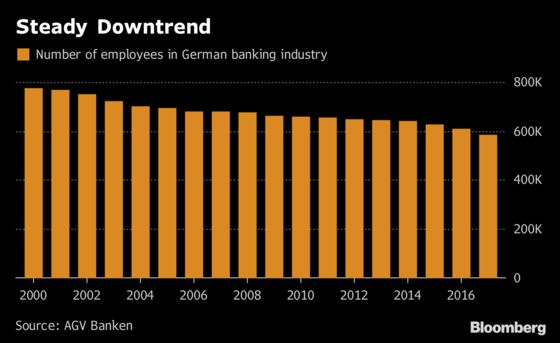 German Bankers Brace for More Cuts After Losing 188,000 Jobs