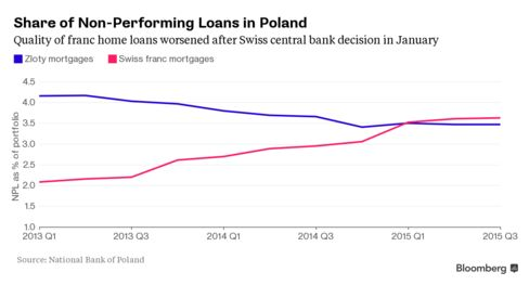 shows quality franc home loans worsened after Swiss central bank deciosn in January