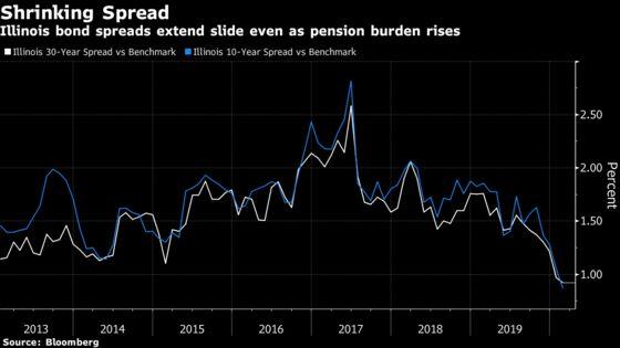 Illinois Investors Seek Pension Fix Clues in Budget Proposal