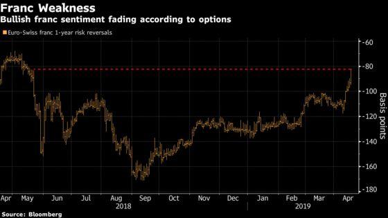 Franc Set for Worst Month Since 2017 Means SNB 'Sleeps Easier'