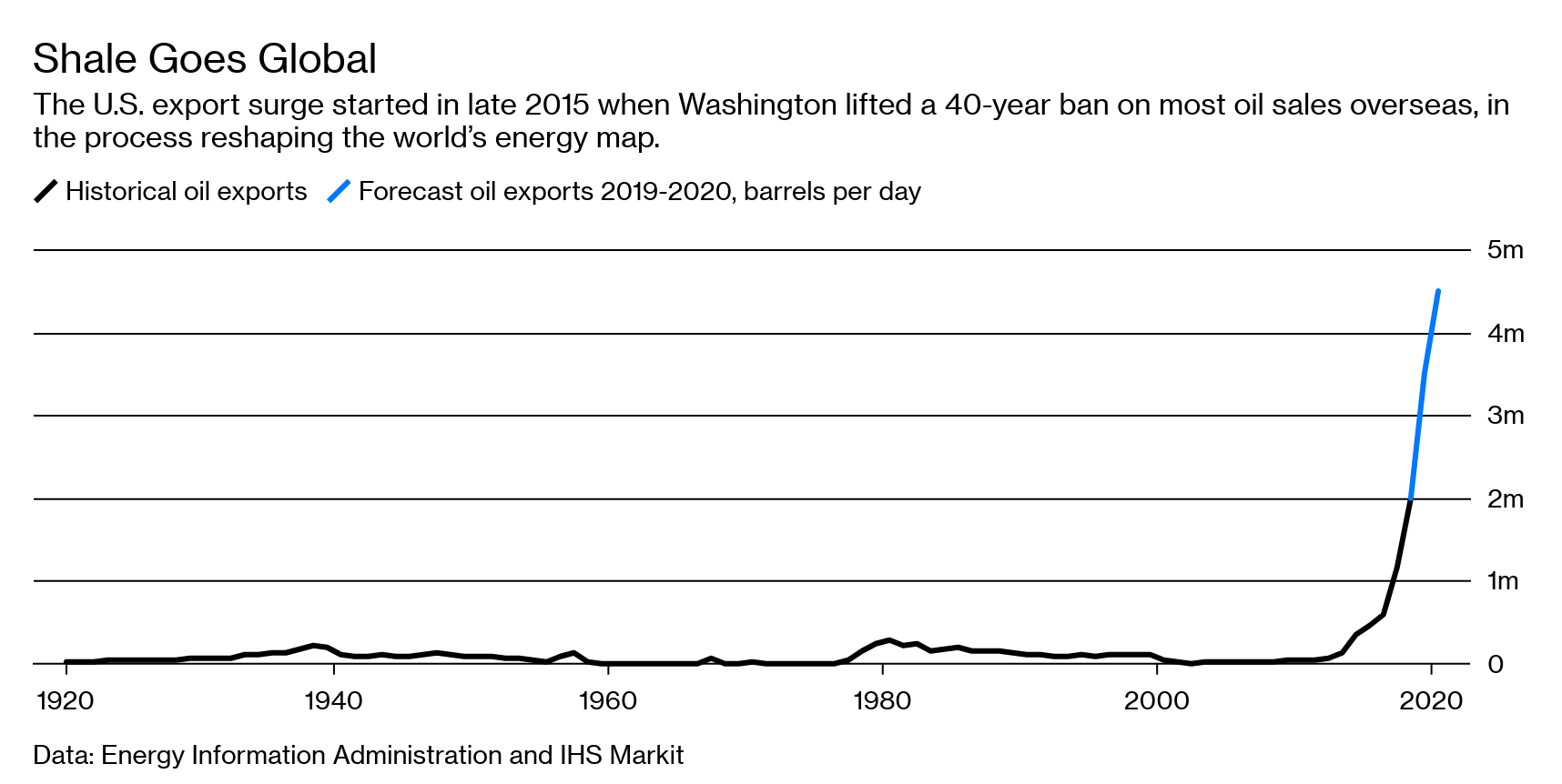 From Texas to the World: Flood of U S  Oil Exports Is Coming - Bloomberg