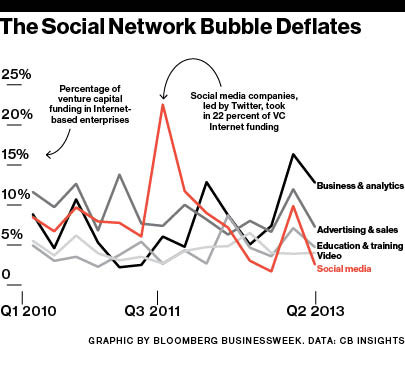 Social networking companies drew a meager 2 percent of Internet venture capital last quarter