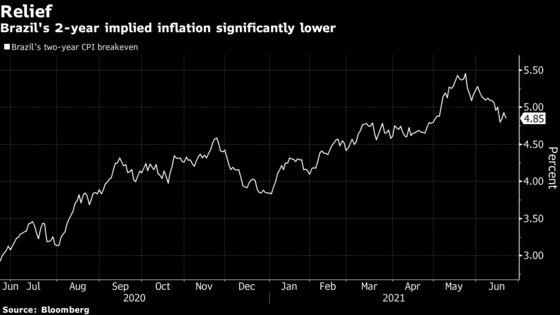 Brazil's Hawkish Turn Ends Bond-Market Rush Into Inflation Haven