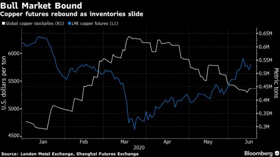 World's Largest Copper Supplier Is Optimistic About Demand