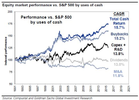 S&P 500 use of cash performance