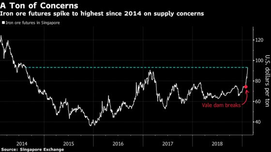 Iron Ore Powers to Highest Since 2014 as Vale Crisis Intensifies