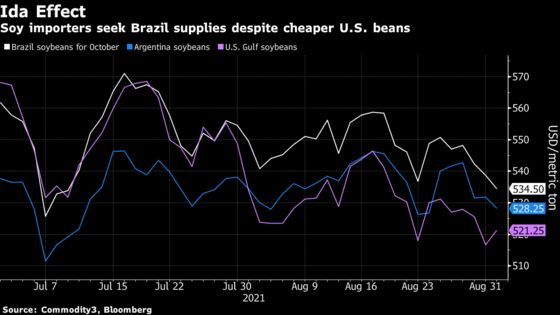 Crop-Trade Routes Altered as Ida Disrupts U.S. Exports