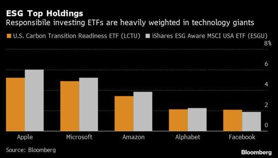 BlackRock's Record-Breaking ESG Fund Looks Just Like a Big Tech ETF