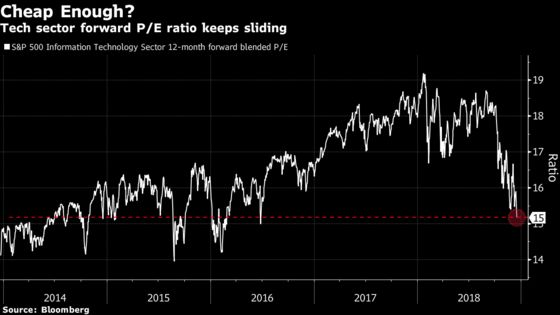 Stock Sell-Off Defies Everything the Bulls Hoped Would Stop It