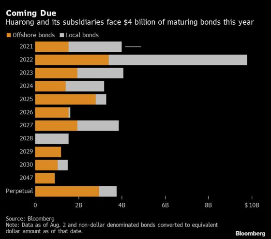 China Huarong Set to Divulge Full Damage After Roiling Markets