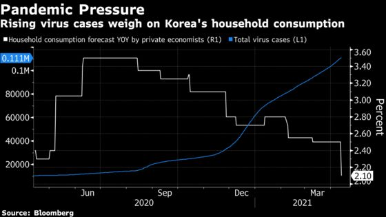 Bank of Korea to Hold as Virus Tempers Optimism: Decision Guide