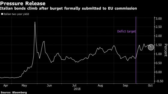 Italian Assets Advance After Coalition Submits Budget Plan to EU