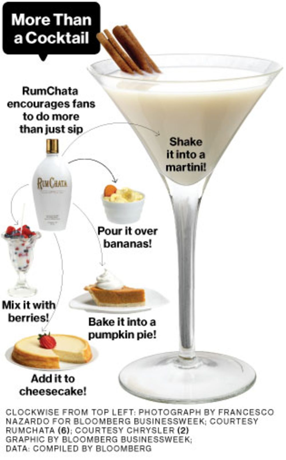 RumChata's Success Is 'Game Changer' Among Cream Liqueurs - Bloomberg