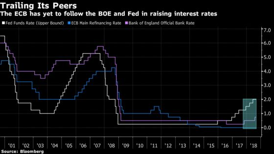 ECB Endgame Has Governments Thinking About Rate-Hike Damage